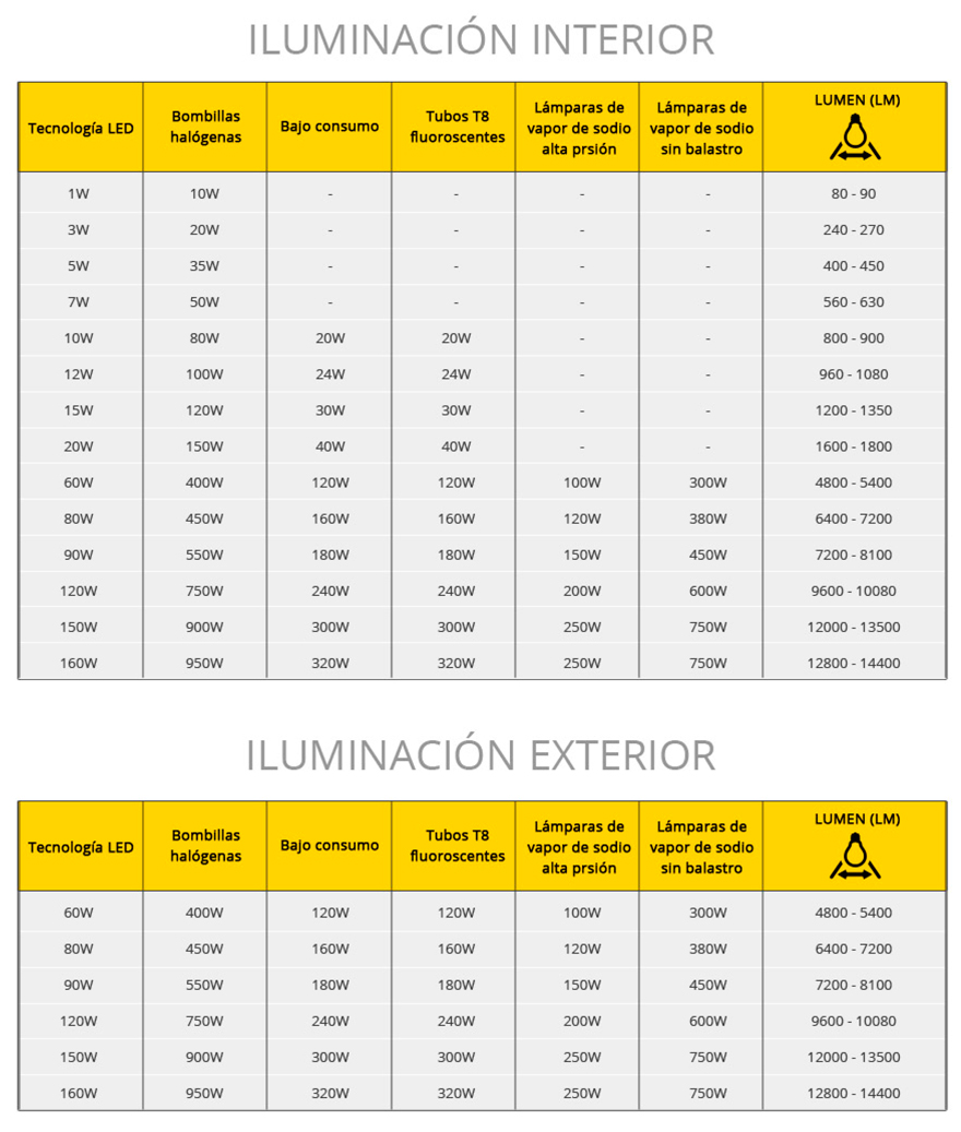 Tabla equivalencias bombillas LED